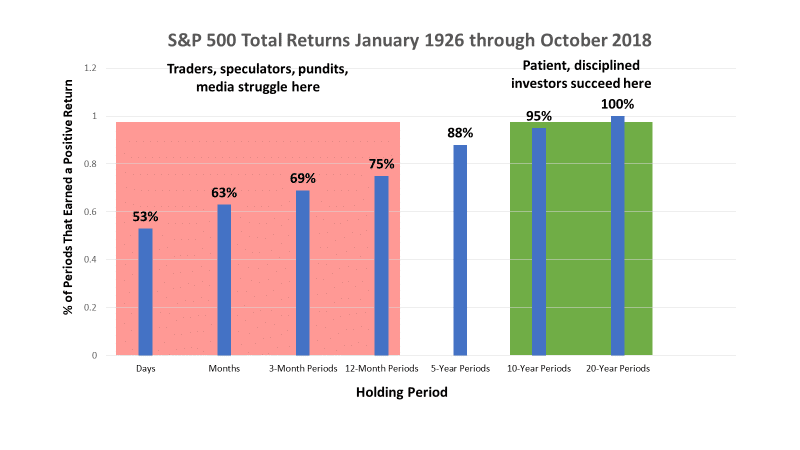 S&P Total Returns January 1926 through October 2018 - Dan Moisand discusses what to expect from financial markets