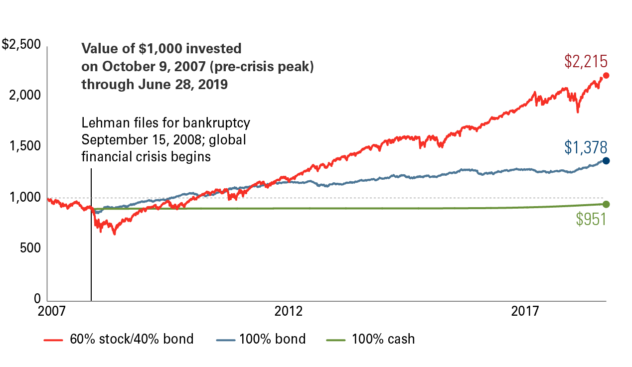 Vanguard Bail and Stay Out Graph